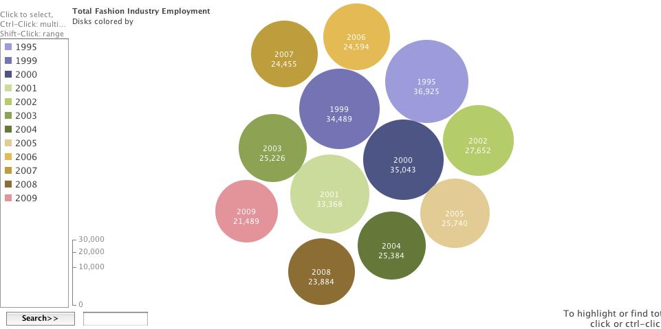 Fashion Industry Employment Statistics
